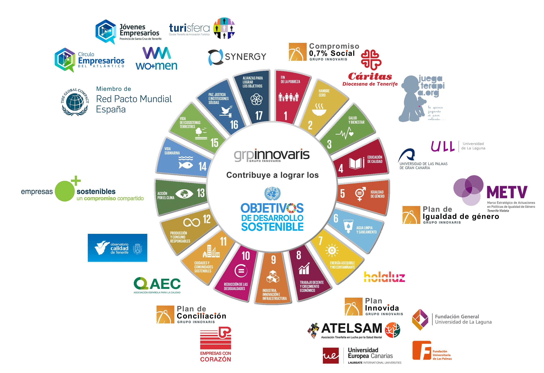 ODS-innovaris