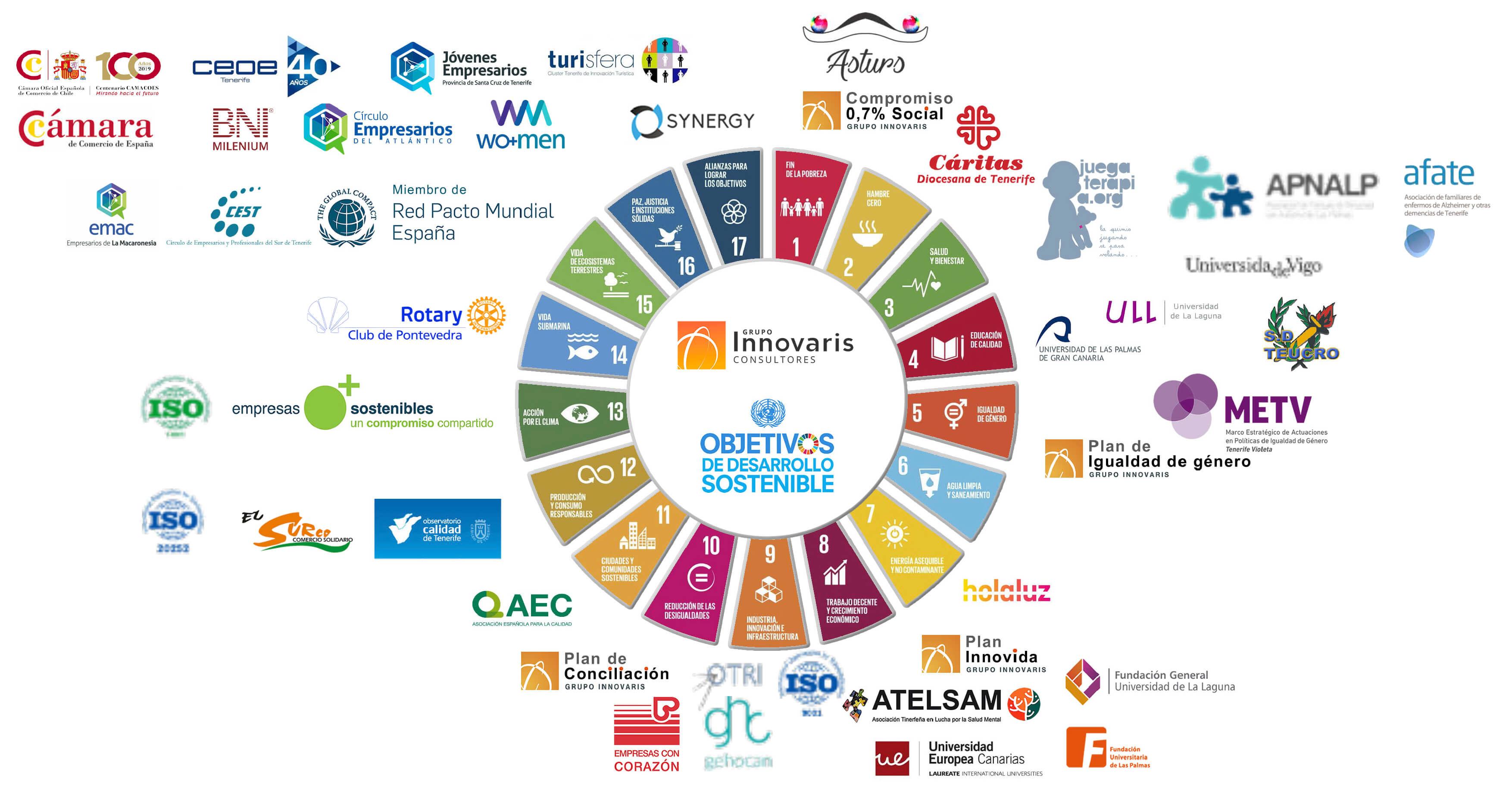 Grupo Innovaris alianzas y ODS