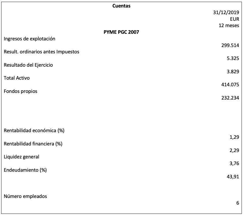 Cuentas 2019 Grupo Innovaris