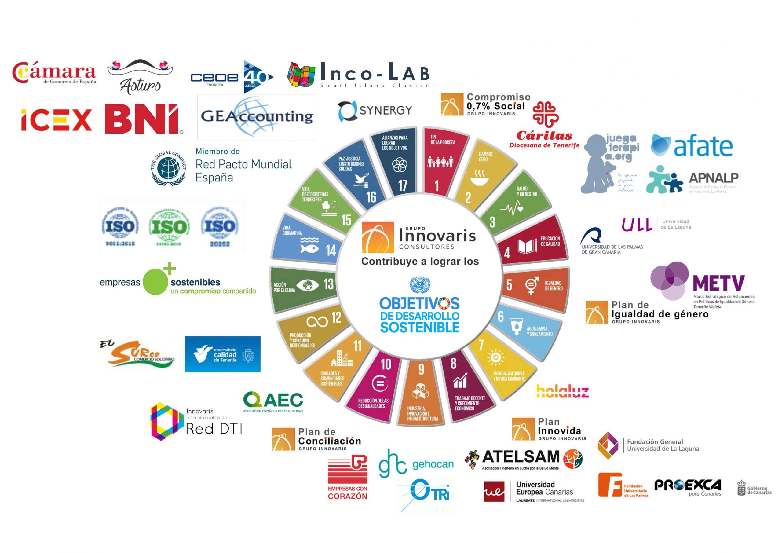 Grupo Innovaris mapa de alianzas